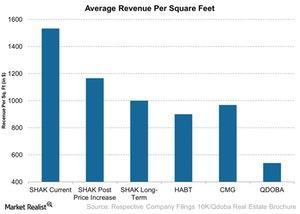 uploads/2015/05/Average-Revenue-Per-Square-Feet-2015-05-271.jpg