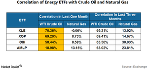 uploads///correlation of energy etfs