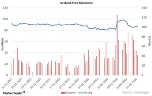 uploads///Facebook Price Movement