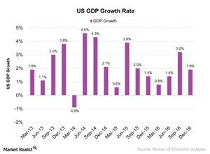 uploads///US GDP Growth Rate