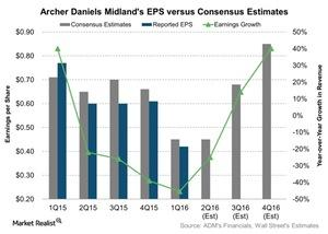 uploads///Archer Daniels Midlands EPS versus Consensus Estimates