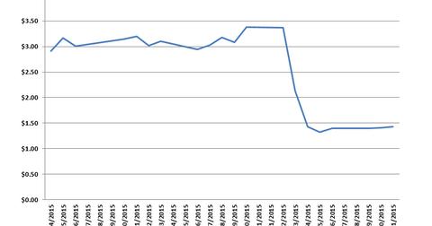 uploads/2015/02/SPLS-ODP-upside-downside.png