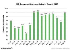 uploads/2017/08/US-Consumer-Sentiment-Index-in-August-2017-2017-08-23-1.jpg