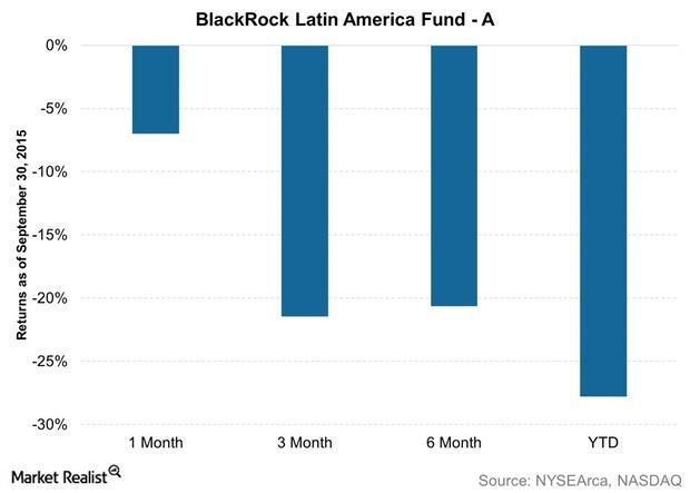 uploads///BlackRock Latin America Fund A