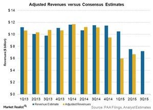 uploads/2015/10/adjusted-revenues-vs-consensus-estimates21.jpg