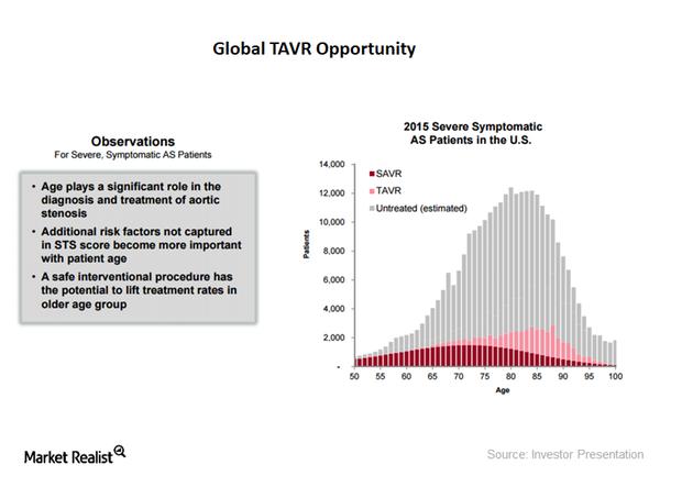 uploads///global tavr opportunity
