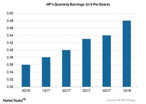 uploads/2018/03/HPs-quaterly-EPS-1.png