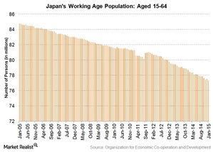 uploads///Japans working age population