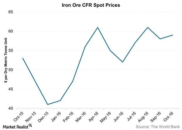 uploads///Iron Ore CFR Spot Prices