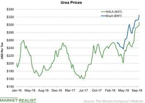 uploads/2018/09/Urea-Prices-2018-09-30-1.jpg