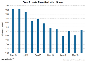 uploads/2016/06/2-US-Exports-1.png
