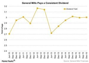uploads/2016/03/General-Mills-Pays-a-Consistent-Dividend-2016-03-291.jpg