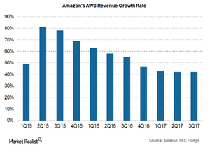 uploads/2017/12/AWS-revenue-growth-rate-1.png