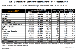 uploads/2017/12/A1_Semiconductors_Revenue-forecast-2018-1.png