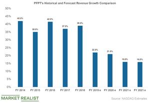uploads///pfpt revenue growth