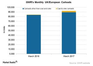 uploads///GWR European Carloads