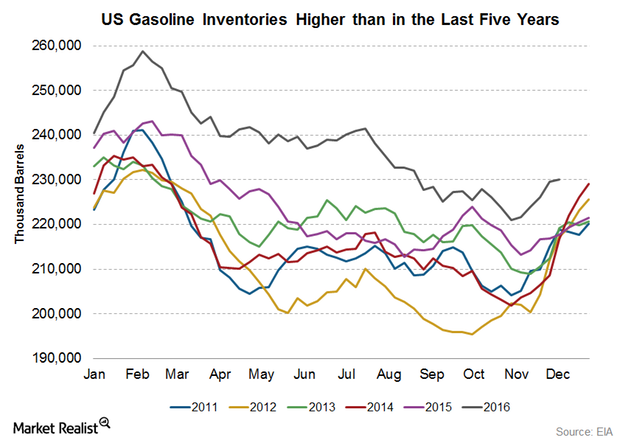 uploads///US weekly gasoline inventories