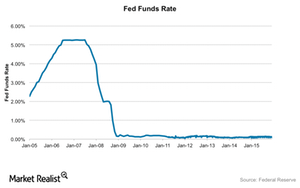 uploads///Fed Funds Rate