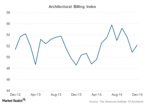 uploads/2015/02/architectural-billing-index1.png