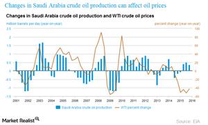 uploads/2016/04/saudi-production-vs-wti1.png