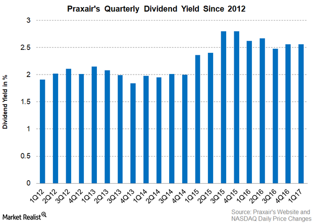 uploads///Part  PX dividend yield