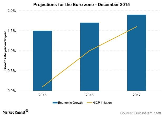 uploads///Projections for the Euro zone December