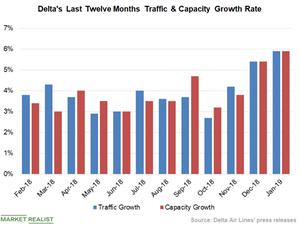 uploads/2019/02/Chart-3-Traffic-Vs-Capacity-1.png