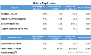 uploads/2015/05/Part-3.2-solar-top-losers1.png