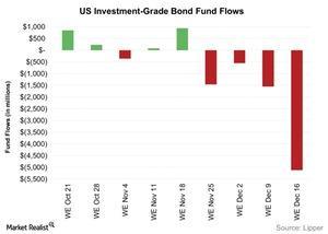 uploads/2015/12/US-Investment-Grade-Bond-Fund-Flows-2015-12-221.jpg