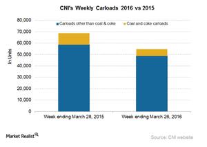 uploads/2016/04/CNI-Carloads1.png