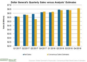 uploads/2019/03/DLTR-Q4-Sales-1.png