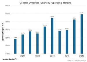 uploads///general dynamics margins