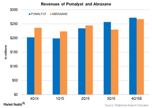 uploads/2016/01/Pomalyst-and-Abraxane-Revenue-Part-41.png