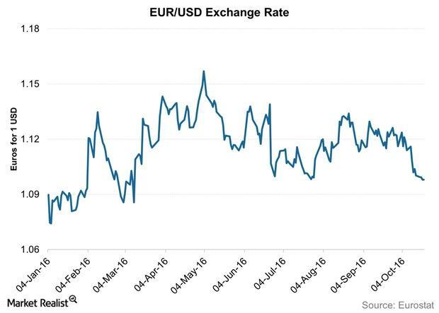 uploads///EUR USD Exchange Rate