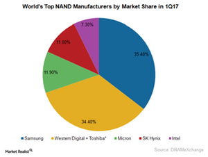 uploads/2017/06/A14_Semiconductors_top-5-NAND-marklet-players-1Q17-1.png
