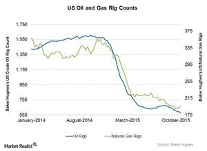 uploads/2015/11/Oil-and-Gas-rigs1.jpg