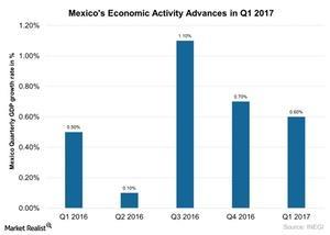 uploads///Mexicos Economic Activity Advances in Q