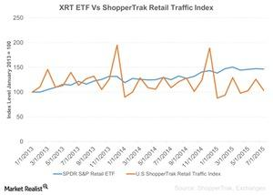 uploads/2015/08/XRT-ETF-Vs-ShopperTrak-Retail-Traffic-Index-2015-08-241.jpg