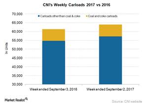 uploads/2017/09/CNI-Carloads-1.png