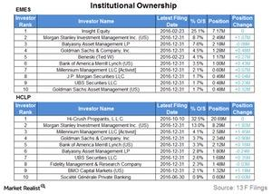 uploads///institutional ownership