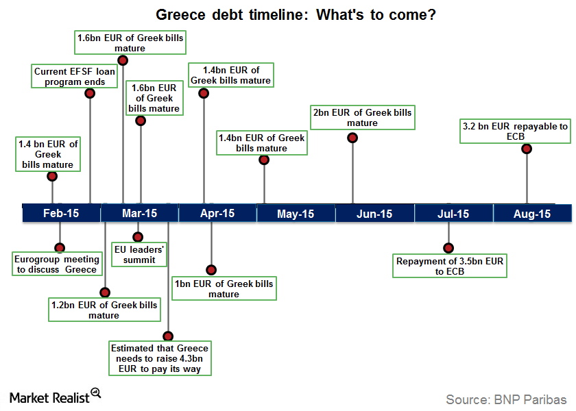 uploads///Greece debt timeline