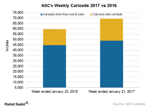 uploads/2017/01/NSC-Carloads-5-1.png