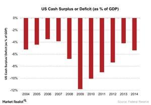 uploads/2017/08/US-Cash-Surplus-or-Deficit-as-of-GDP-2016-09-15-1.jpg