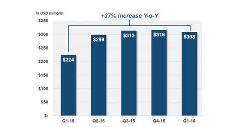 uploads/2016/05/Xtandi-US-sales1.png
