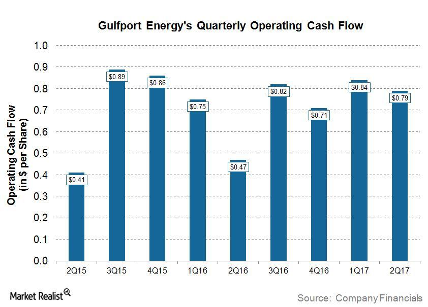 uploads///GPOR Q Cash Flow