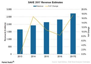 uploads/2017/07/Revenue-2017-1.png