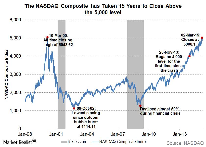 uploads///NASDAQ   years climb