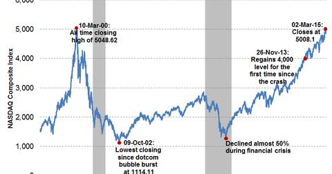 uploads/2015/03/NASDAQ-5000-15-years-climb1.png