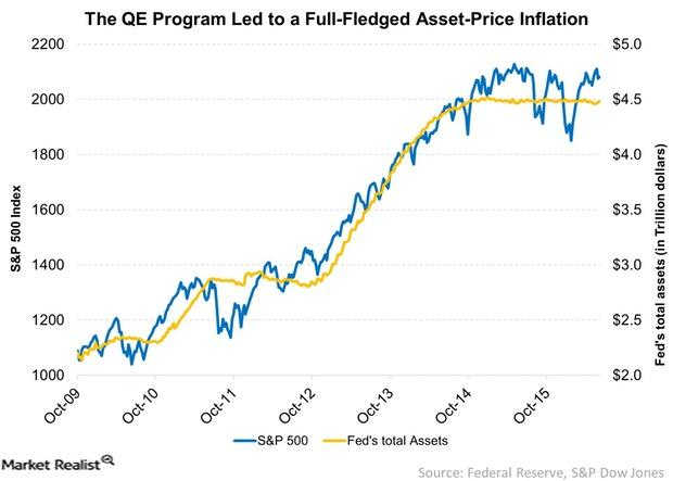uploads///The QE Program Led to a Full Fledged Asset Price Inflation