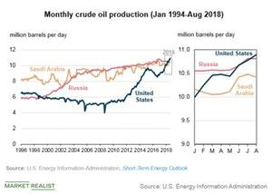 uploads/2018/09/monthly-crude-oil-production-1.jpg